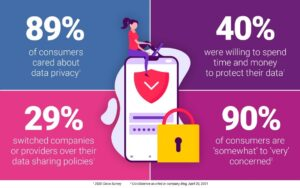 data privacy stats